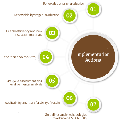 Implementation Actions SustainHuts
